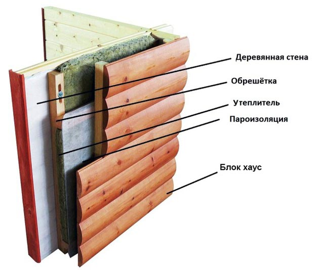 Схема выполнения облицовки