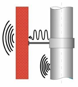 шумоизоляция-труб-5