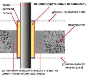 шумоизоляция-труб-7